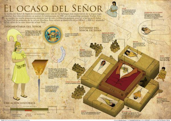 el-senor-de-sipan-la-cultura-mochica-contenido-tumba-senor-sipan-600x425